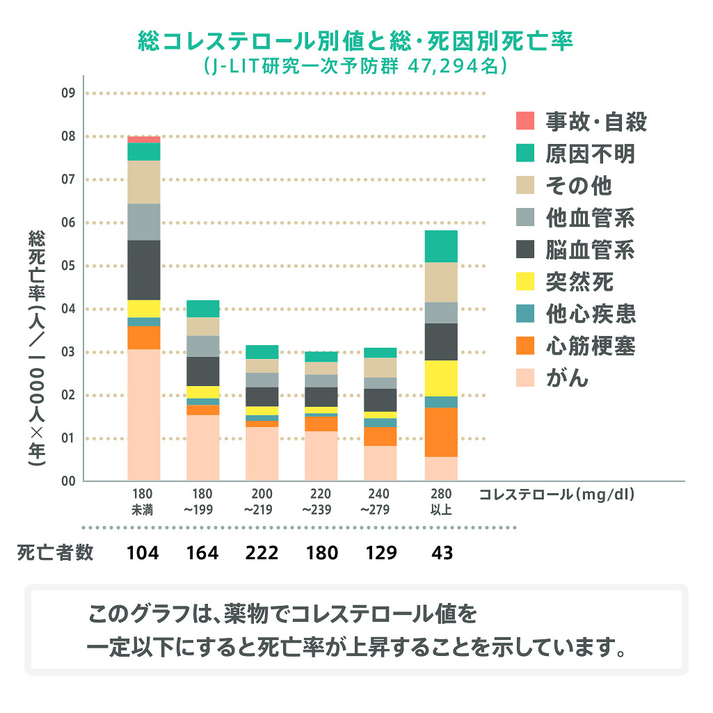 総コレステロール別値と総・死因別死亡率