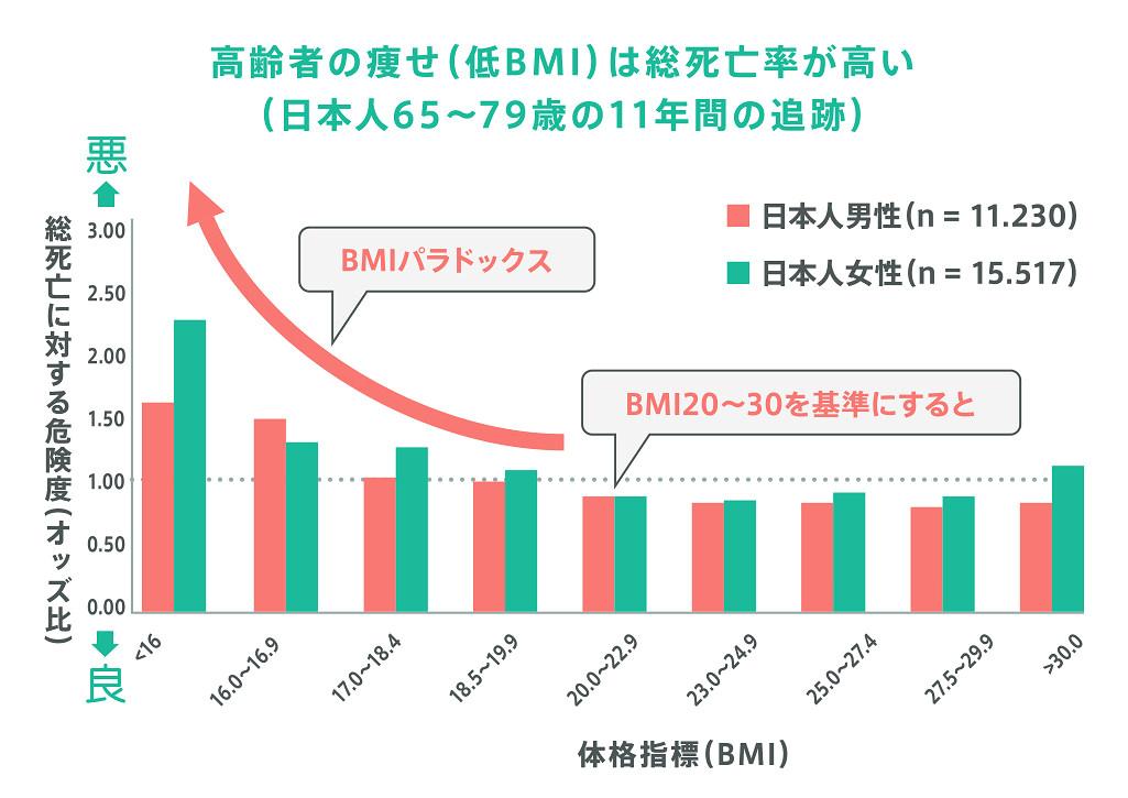 高齢者の痩せ(低BMI)は総死亡率が高い